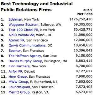 tech firms