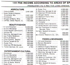 1990 PR firm ranking
