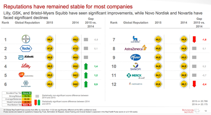 Bayer Has Top Pharma Reputation, But Industry Lags - Wed , May 13, 2015
