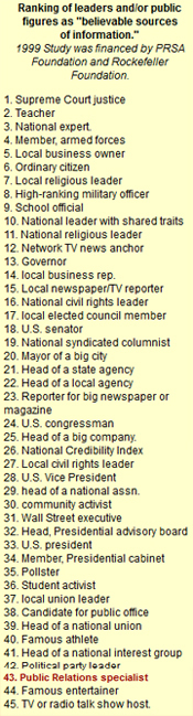 credibility ranking