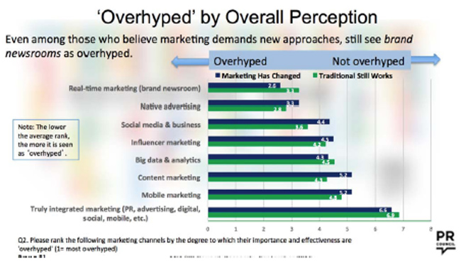 Overhyped by Overall Perception