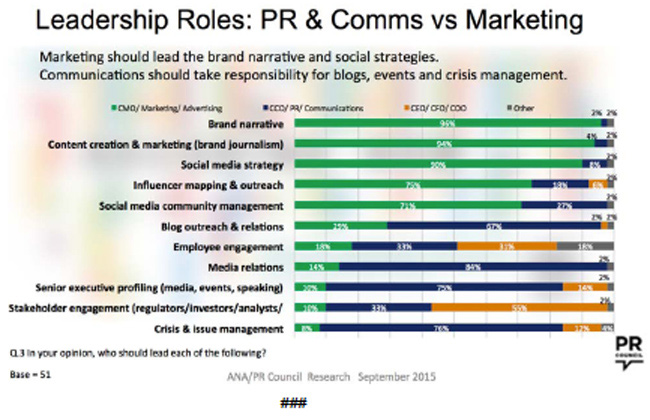 Leadership Roles: PR & Comms vs Marketing