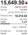 Dow Jones Avg