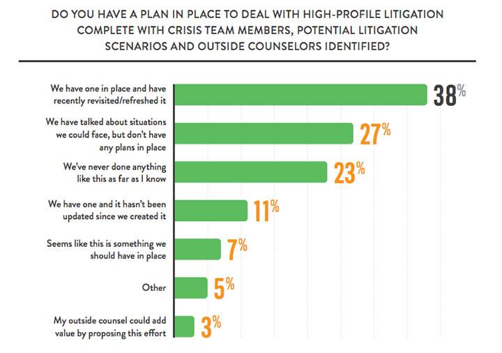 survey external communications often ignored in litigation process wed feb 17 2016. Black Bedroom Furniture Sets. Home Design Ideas
