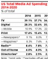 eMarketer quarterly ad spending forecast