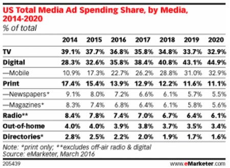 eMarketer quarterly ad spending forecast