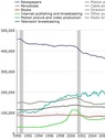 Online publishing trend chart