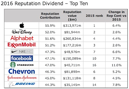 2016 Reputation Dividend - Top Ten
