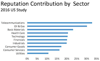 2016 Reputation Dividend - Contribution by Sector