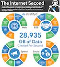 Stratifyd Internet Second Study