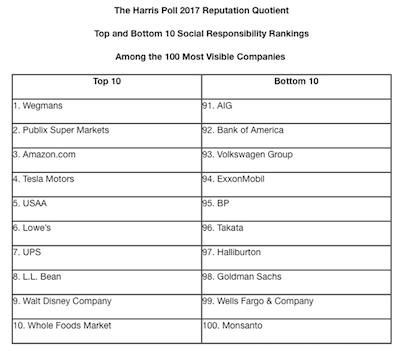 Harris Poll Reputation Quotient