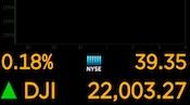Dow Hits 22,000