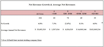 Gould+Partners: Net Revenue Growth & Average Net Revenues