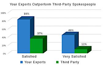 DS Simon Brand Survey