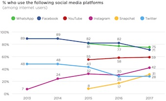 MENA Internet users' use of various social media platforms, 2017