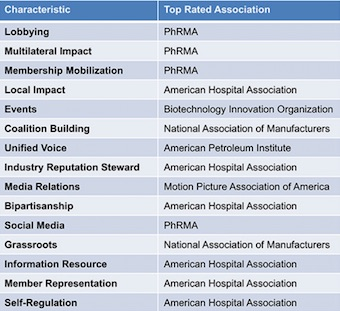 APCO Worldwide study