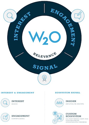 W2O Core Relevance Framework