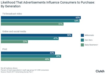 Likelihood That Advertisements Influence Consumer to Purchase: By Generation