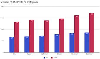 Volume of #Ad Posts on Instagram
