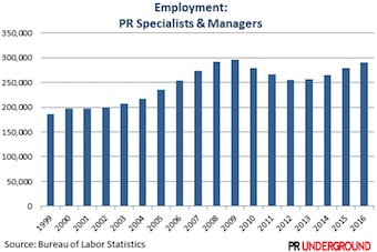 PR Job Growth