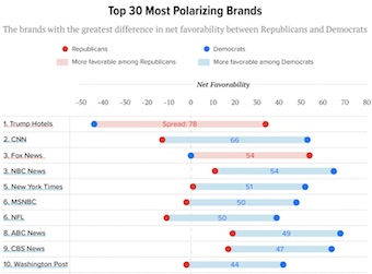 Top 309 Most Polarizing Brands
