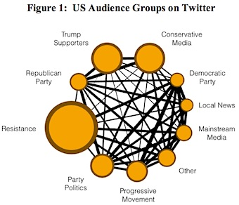 US Audience Groups on Twitter