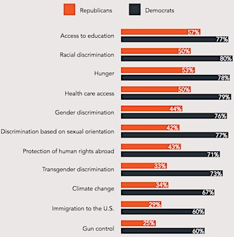 """Percentage of respondents who say that it's """"always OK"""" for CEOs to speak out on certain issues."""