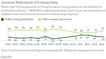 Gallup Poll: Americans' Preferences for U.S. Energy Policy