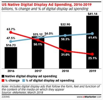 US Native Digital Display Ad Spending, 2016-2019