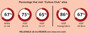 "Percentage that visit ""Culture Club"" sites"