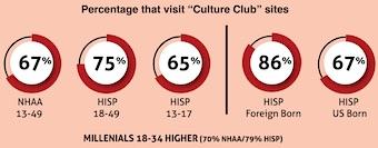 "Percentage that visit ""Culture Club"" sites"