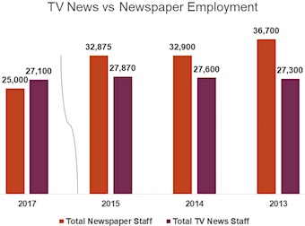 TV news versus newspaper employment