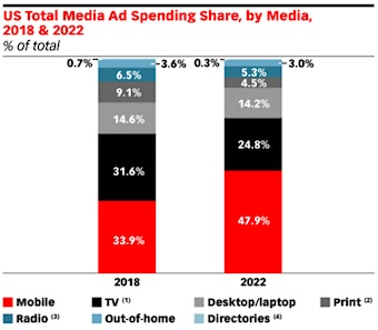 US Total Media Ad Spending Share, by Media, 2018 & 2022