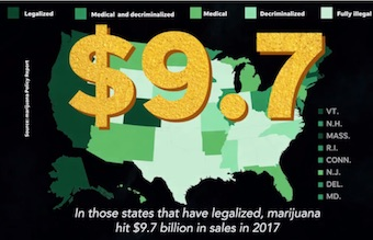 Marijuana hit $9.7 billion in sales in 2017 in those states that have legalized it