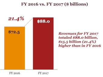 Digital advertising tops TV spending according to a study prepared for the Interactive Advertising Bureau by PwC US.