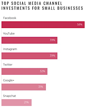 Top Social Media Channel Investments for Small Businesses