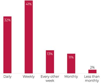 How often do businesses send marking emails?