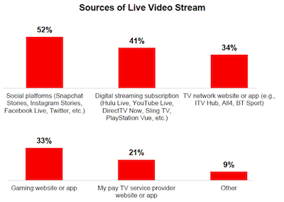 Sources of Live Video Stream