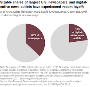 Sizable shares of largest U.S. newspapers and digital-native news outlets have experience recent layoffs