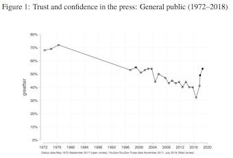 Poynter: Trust and confidence in the press: General public (1972–2018)