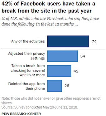 Pew Research: 42% of Facebook users have taken a break from the site in the past year