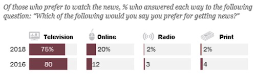 Pew Research: Which of the following would  you say you prefer for getting news?
