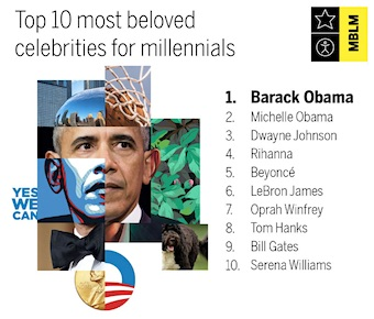 Top 10 Most Beloved Celebrities for Millennials