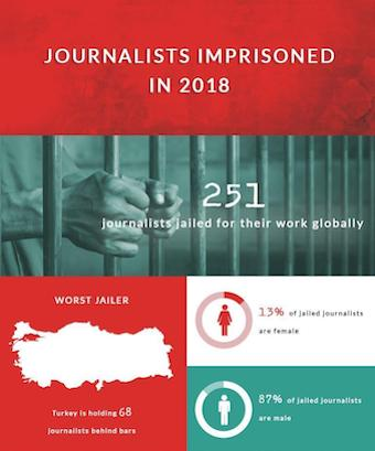 CPJ Study on Journalists Imprisoned in 2018