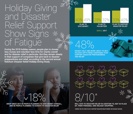 Ketchum Infographic on Holiday Giving and Disaster Relief Support