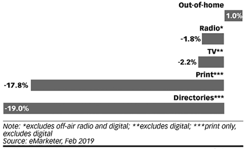 U.S. traditional media ad spending growth for 2019 (% change)