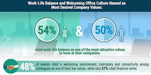 Work-Life Balance and Welcoming Office Culture Named as Most Desired Company Values