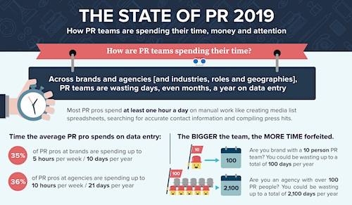 Muck Rack: The State of PR 2019