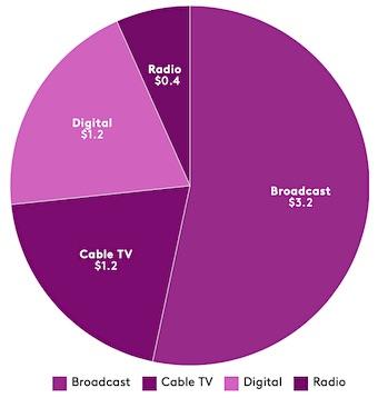 Kantar Media: 2020 Federal campaign spending, by media, in billions