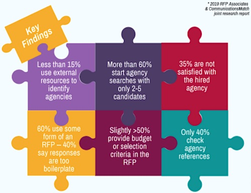 The Impact of the Agency Selection Process on PR Programs and Outcomes